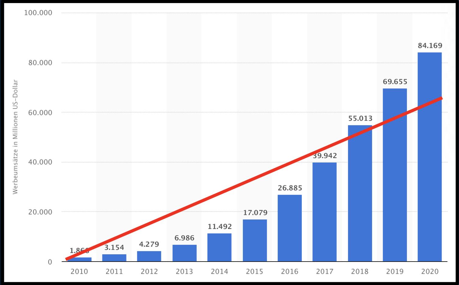 Facebook Werbeausgaben im Verhältnis zu Nutzerzahlen 2010-2020