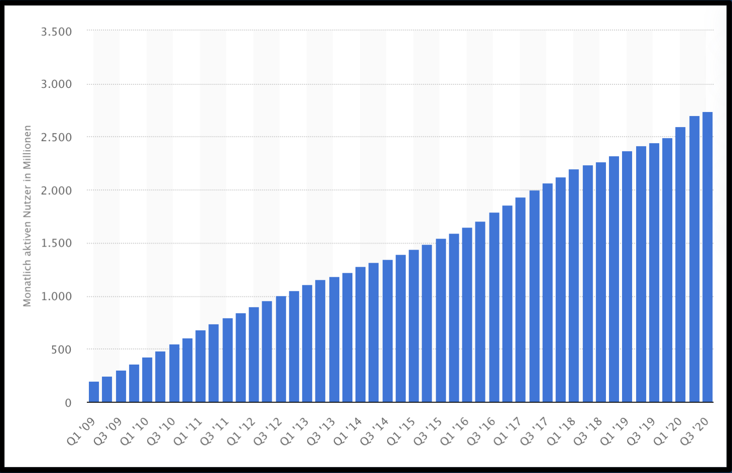 Facebook Nutzerzahlen 2010-2020